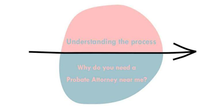 Why do you need a Probate Attorney near me?