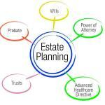 Importance of Estate Planning